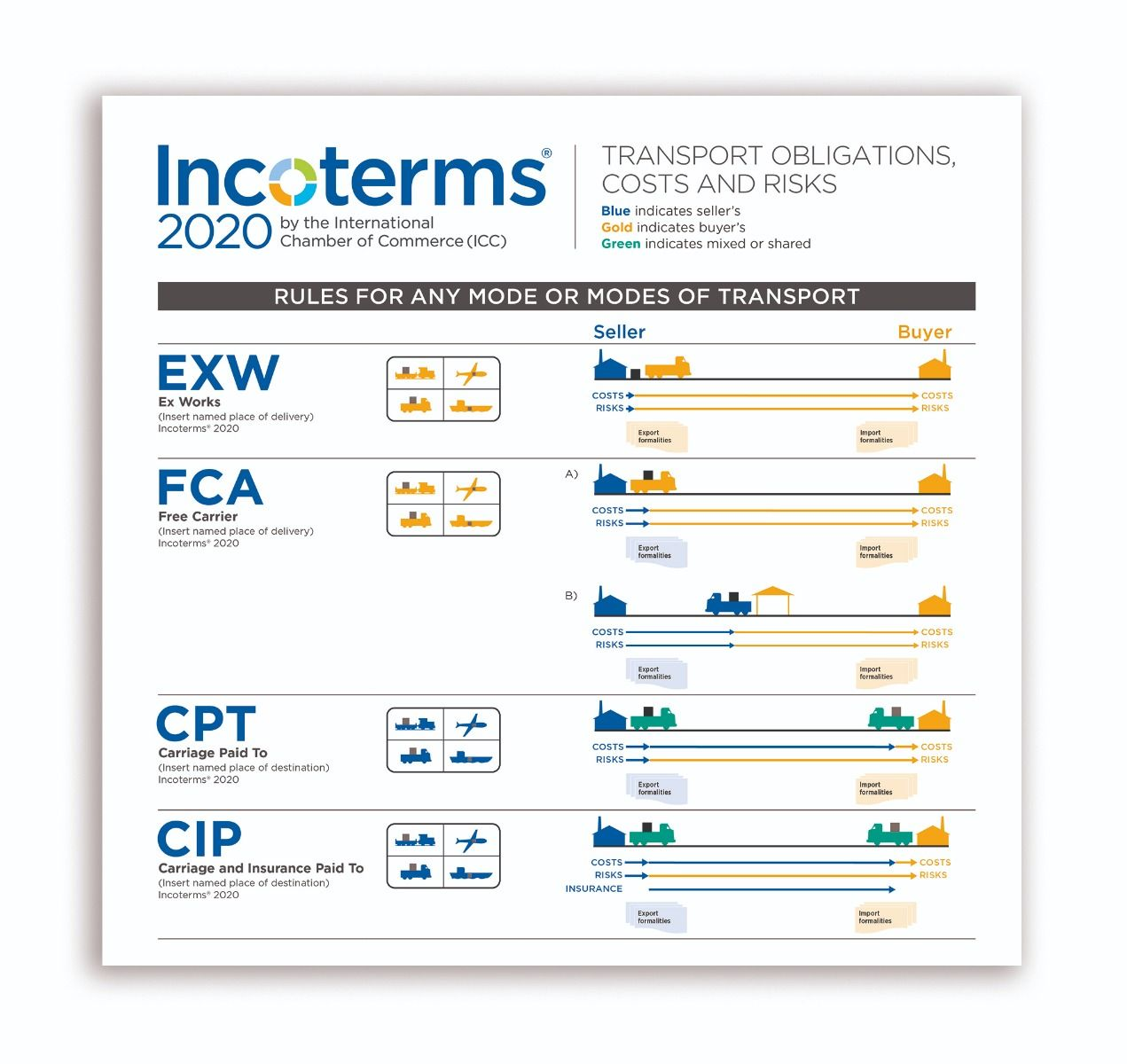incoterms® 2020 practical free wallchart