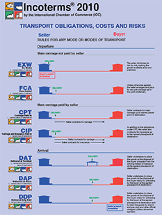 Incoterms® 2010 Wallchart (sold per set of 10) - Transport Obligations, Costs and Risks